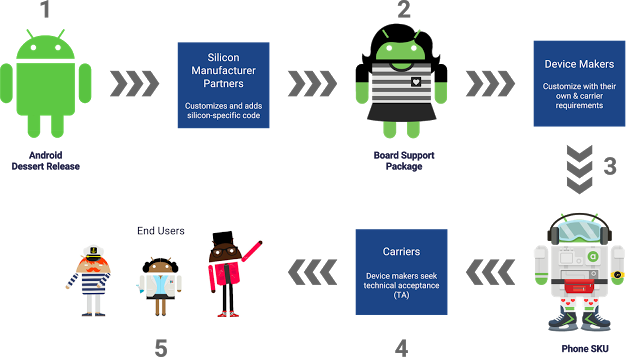 Расположение компонентов на форме Edit и Button